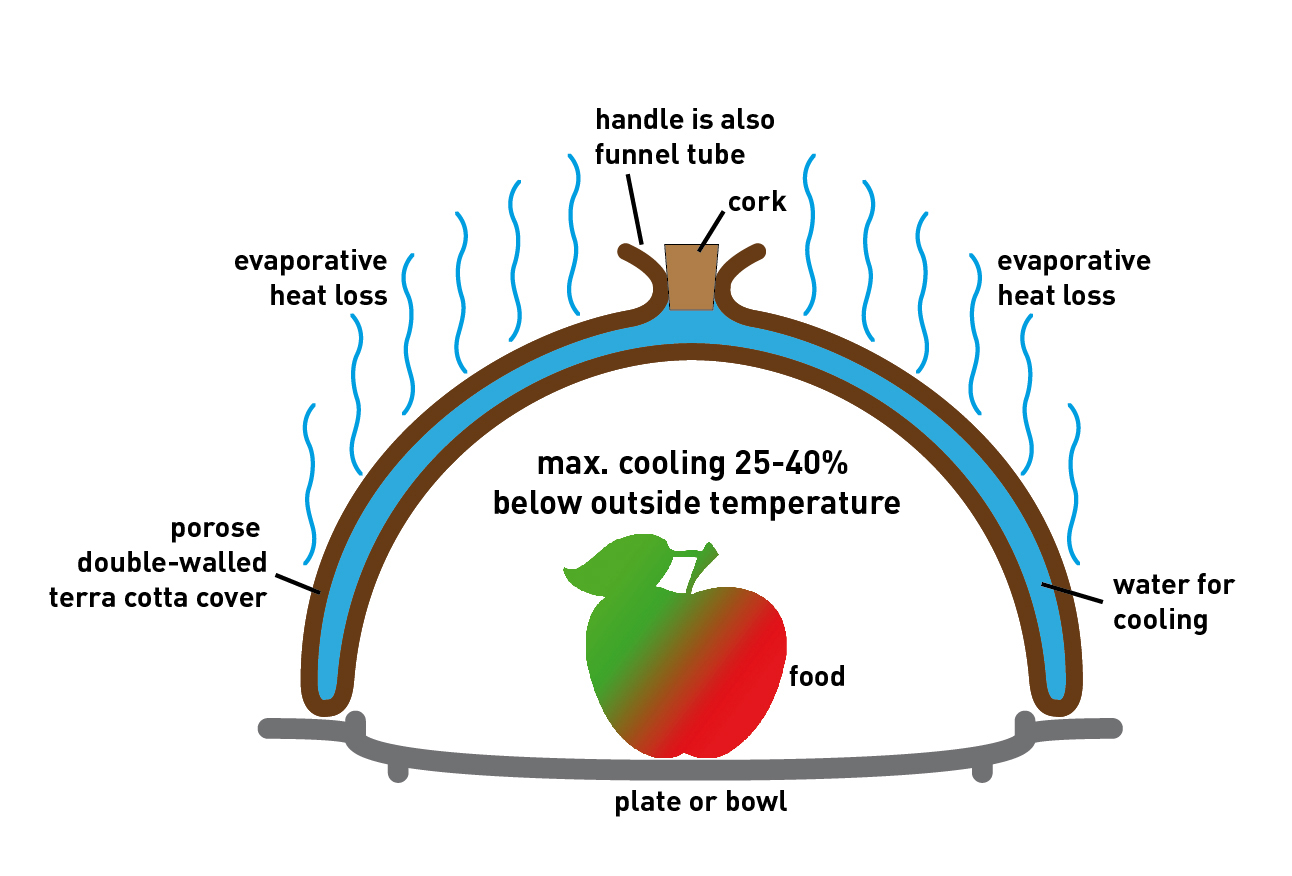 food preservation and effect of temperature Freeze-drying – another method of removing all moisture from food that has less of an effect on food high temperature food preservation.
